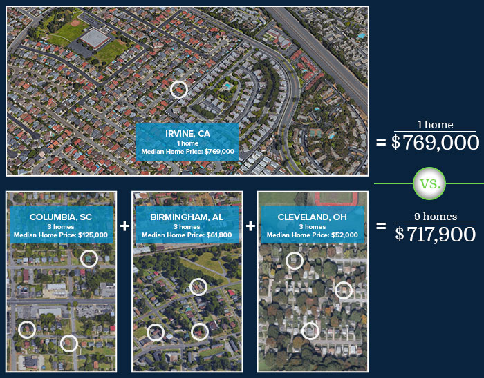 Irvine Home Prices Versus Other Markets in the United States